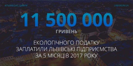 Львів'яни сплатили майже 12 мільйонів екоподатку у держказну