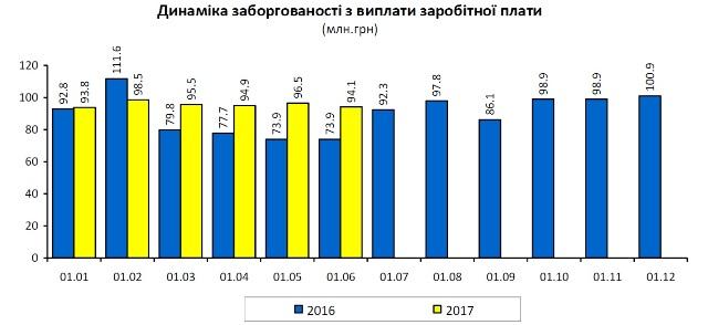 У червні заборгованість із зарплати на Львівщині зменшилася на два мільйони