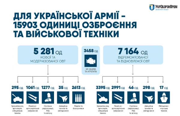 Українське військо стало сильнішим