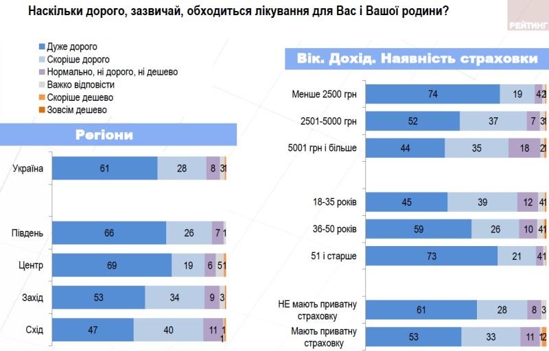 Більшість українців не влаштовує вартість лікування
