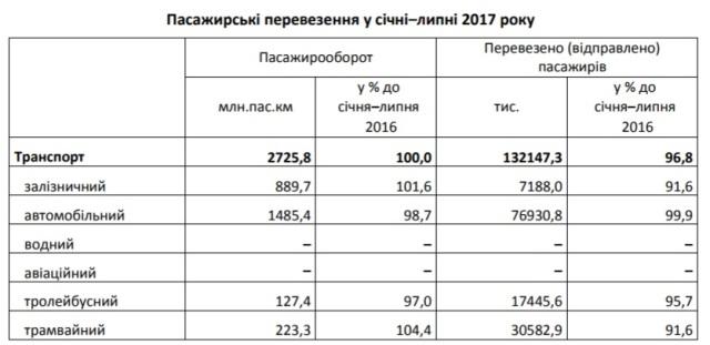 На Львівщині падає рейтинг залізниці