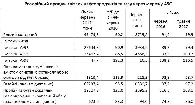 На Львівщині продовжує падати попит на бензин