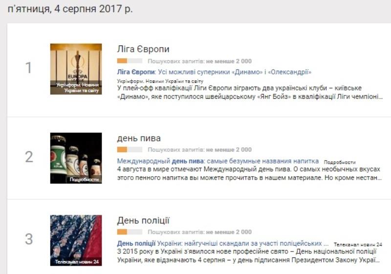 4 серпня: найпопулярніші запити у Google