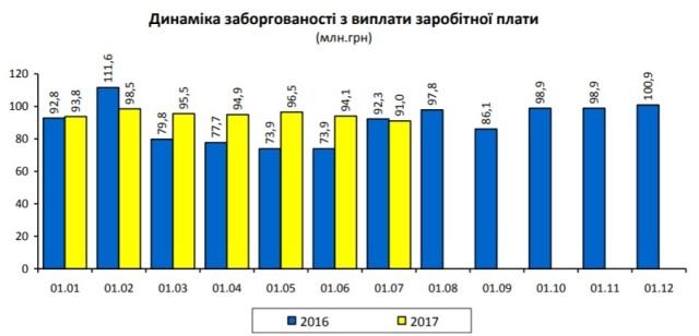 У липні заборгованість із зарплати на Львівщині зменшилася на три мільйони