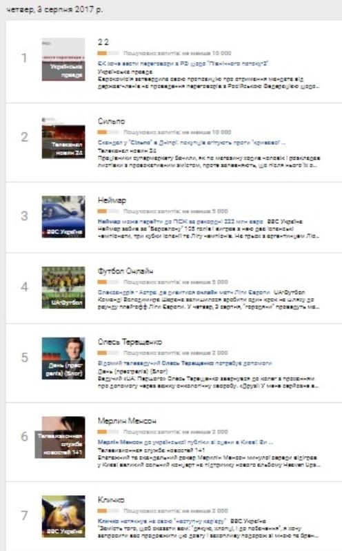 3 серпня: найпопулярніші запити у Google
