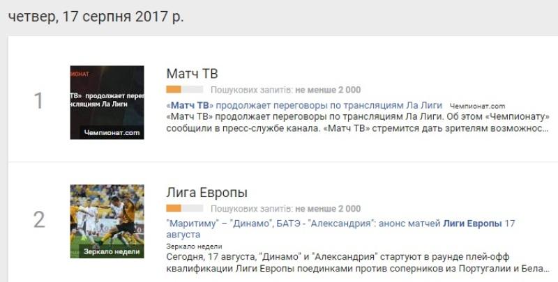 17 серпня: найпопулярніші запити у Google