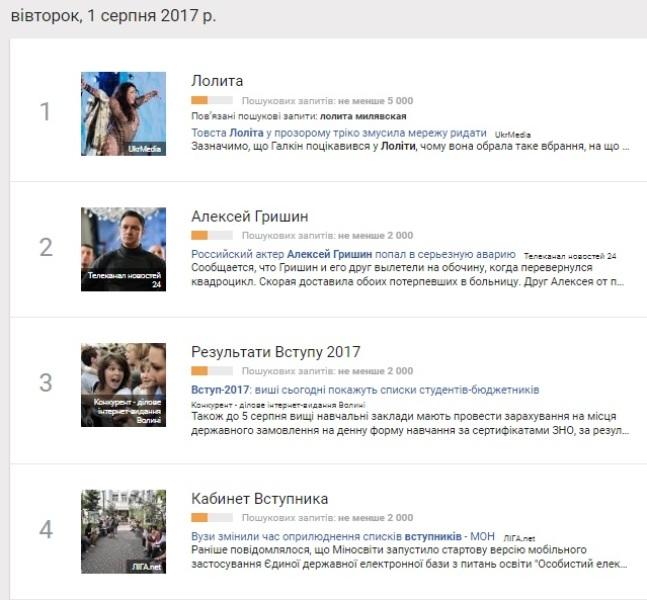 1 серпня: найпопулярніші запити у Google