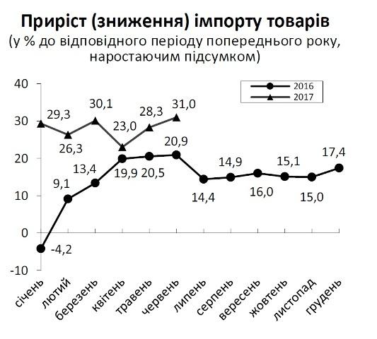 У червні Львівщина найбільше імпортувала техніку і пластмаси