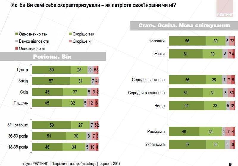 Майже всі українці вважають себе патріотами України