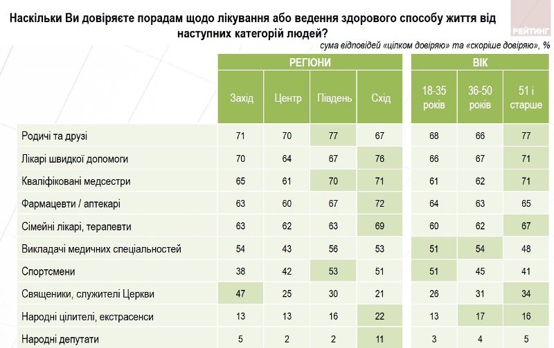 Майже половину українців не влаштовує якість надання медичних послуг