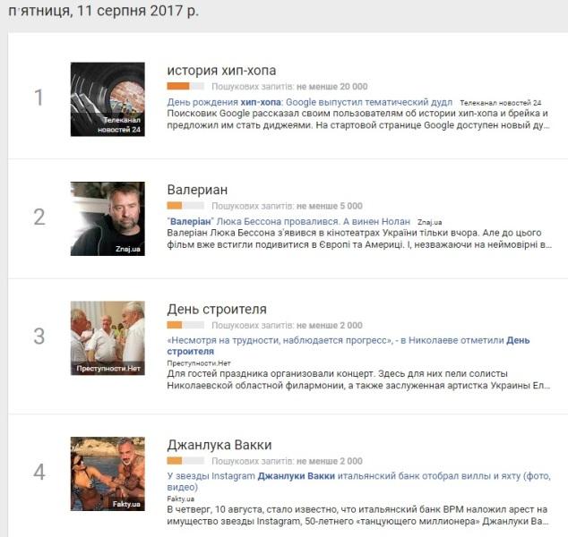 11 серпня: найпопулярніші запити у Google