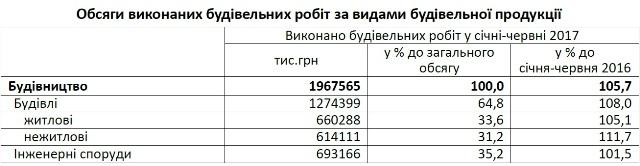 Майже 60% будівництва Львівщини припадає на Львів