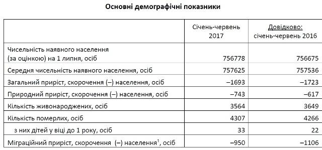 Із початку року населення Львова зменшилося майже на 1700 осіб
