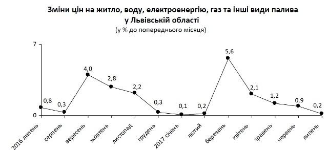 У липні на Львівщині зросли тарифи на ЖКП