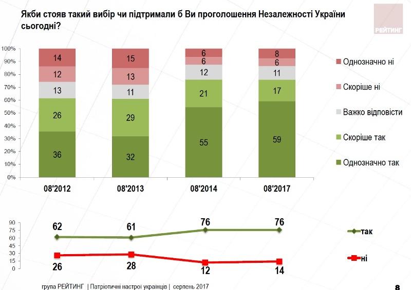 Проти проголошення Незалежності України виступили 14% українців
