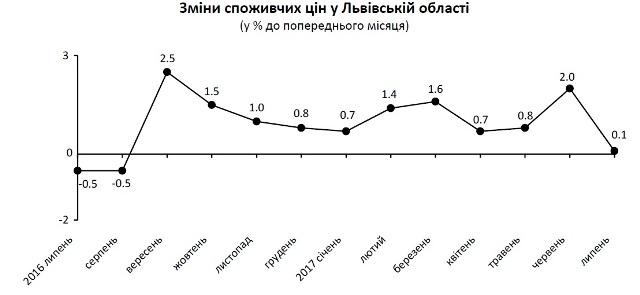 У липні на Львівщині зросли ціни на більшість продуктів харчування