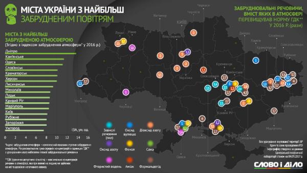 Де в Україні повітря найбрудніше?