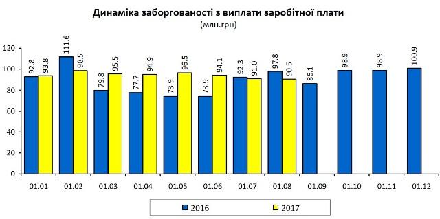 За місяць заборгованість із зарплати на Львівщині зменшилася на 500 тисяч