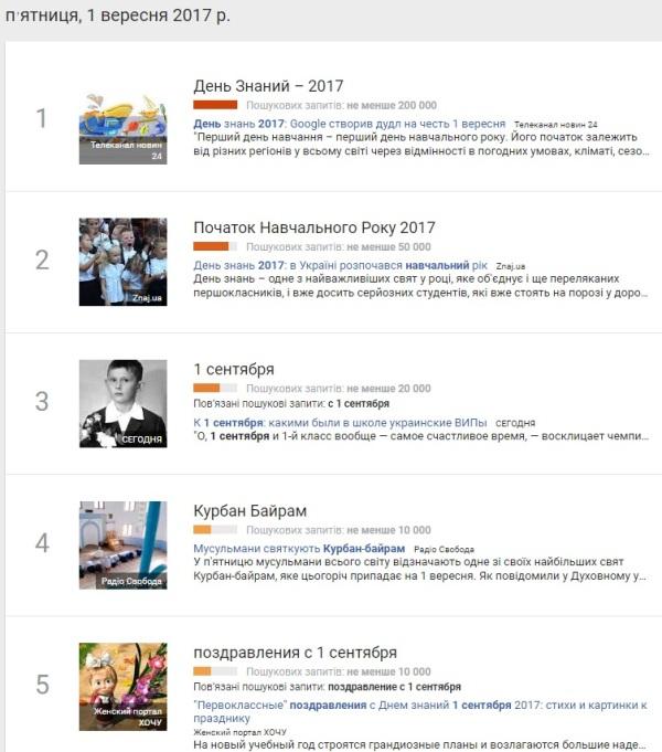 1 вересня: найпопулярніші запити у Google