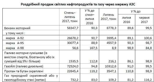 На Львівщині падає попит на бензин А-92