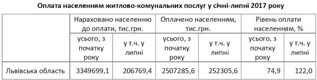 У липні на Львівщині заборгованість за газ зменшилася майже на 30 мільйонів