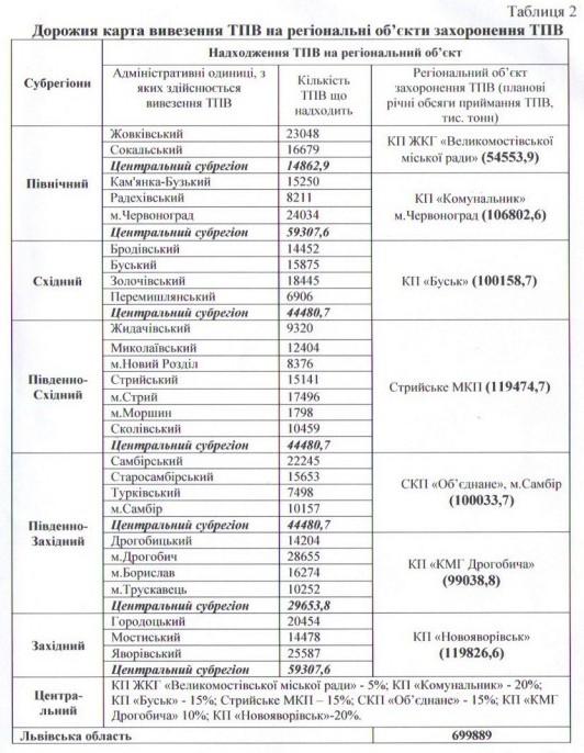 «Сміттєва реформа» на Львівщині: область поділять на 6 субрегіонів