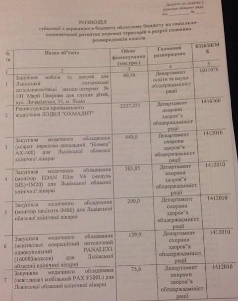 Приймальню Охматдиту у Львові відремонтують за два мільйони