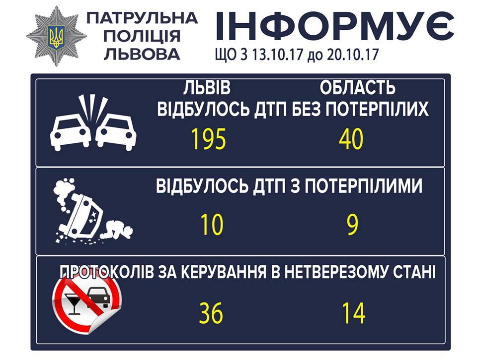 Протягом тижня у Львові патрульні спіймали 36 п'яних водіїв