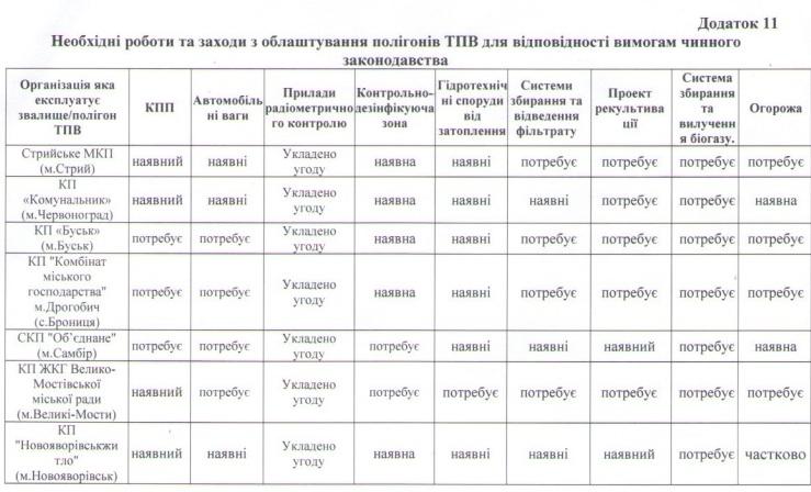 До 2022 року на Львівщині планують залишити лише 7 полігонів ТПВ