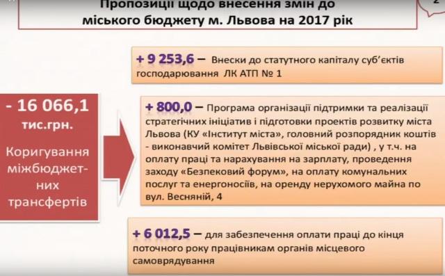 АТП №1 отримало 9 мільйонів для виплати боргу за нові автобуси