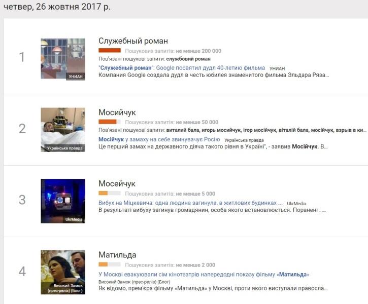26 жовтня: найпопулярніші запити у Google