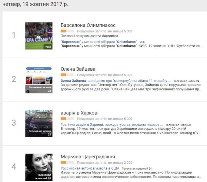 19 жовтня: найпопулярніші запити у Google