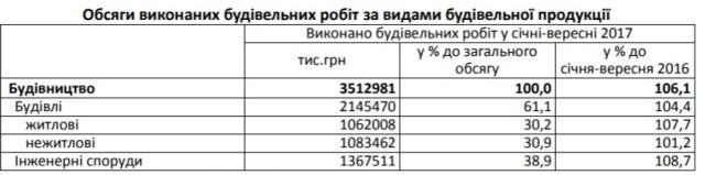 На Львівщині на 7% зросло спорудження нового житла