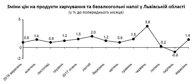 У вересні на Львівщині на 30% подорожчали яйця