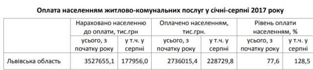 На Львівщині за місяць на 30,5 мільйонів зменшилася заборгованість за газ