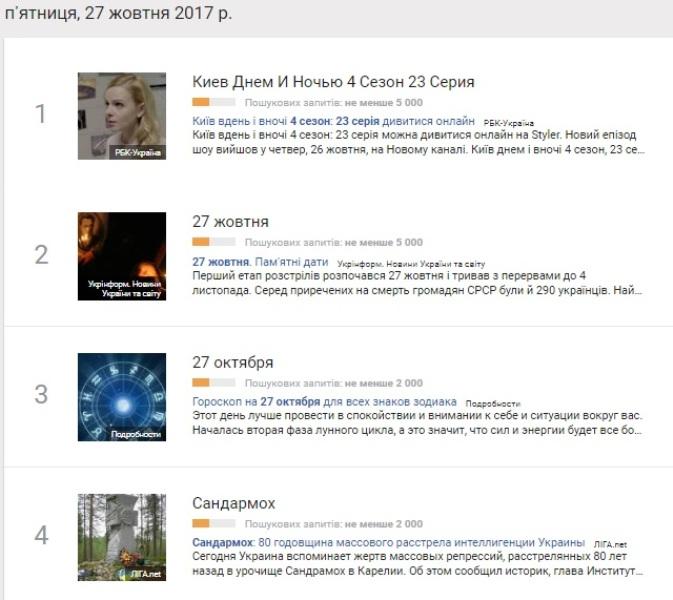 27 жовтня: найпопулярніші запити у Google