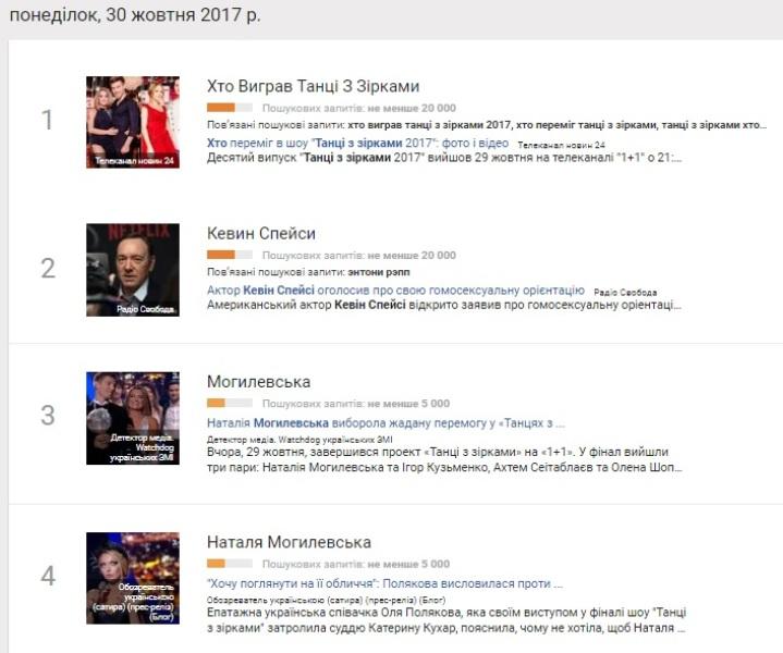 30 жовтня: найпопулярніші запити у Google
