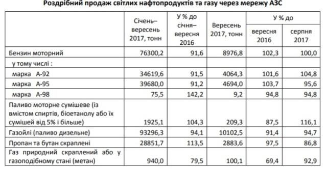 У вересні на Львівщині зменшився попит на бензин А-95 та А-92