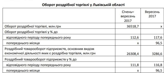 У вересні роздрібна торгівля на Львівщині збільшилася на 12%