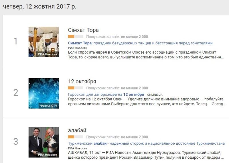 12 жовтня: найпопулярніші запити у Google