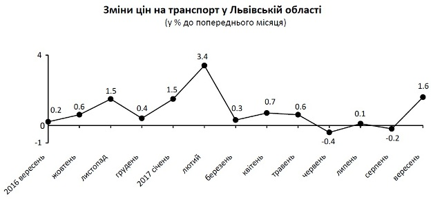 У вересні на Львівщині зросла вартість проїзду у транспорті