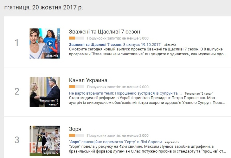 20 жовтня: найпопулярніші запити у Google