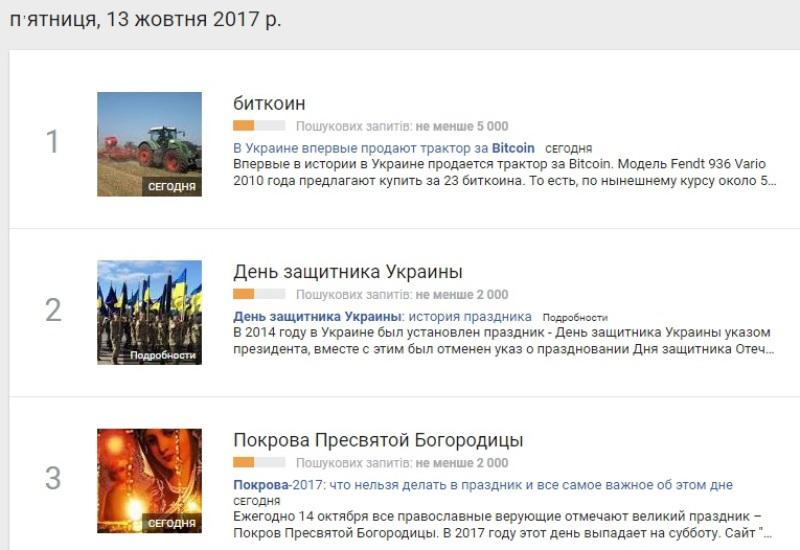 13 жовтня: найпопулярніші запити у Google