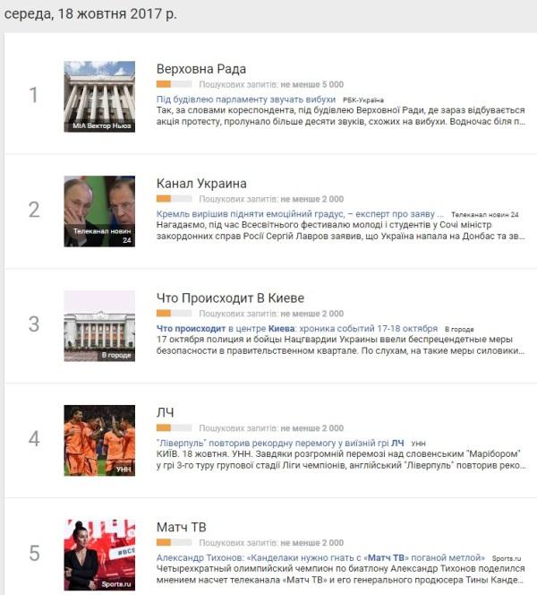 18 жовтня: найпопулярніші запити у Google