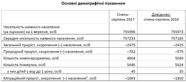 За вісім місяців населення Львова зменшилося майже на 2500 осіб