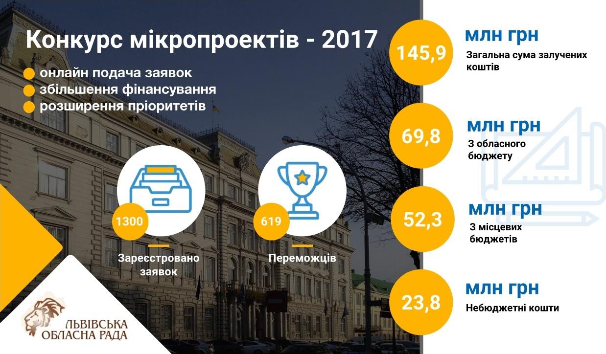 На Львівщині на конкурс мікропроектів-2018 виділять 100 млн грн
