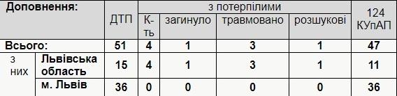 За добу на Львівщині виникла 51 ДТП