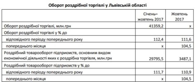 У жовтні роздрібна торгівля на Львівщині збільшилася майже на 5%
