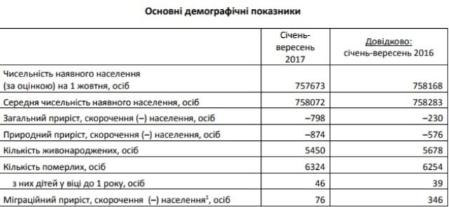 За дев'ять місяців населення Львова зменшилося майже на 800 осіб