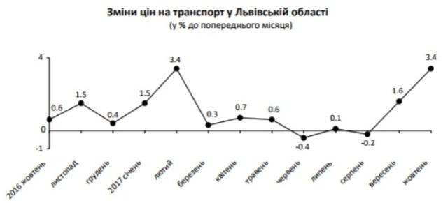 У жовтні на Львівщині зросла вартість проїзду у приміських автобусах